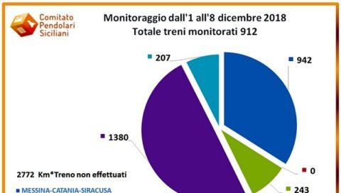 Il comitato pendolari fà un'analisi dettagliata delle difficoltà dei trasporti ferroviari siciliani
