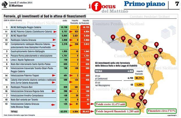 Comitato Pendolari Sicilia