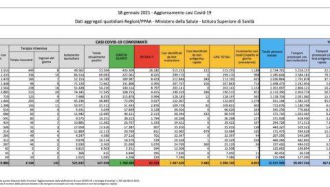 COVID 19: dall'inizio della pandemia in Sicilia i morti sono oltre 3000